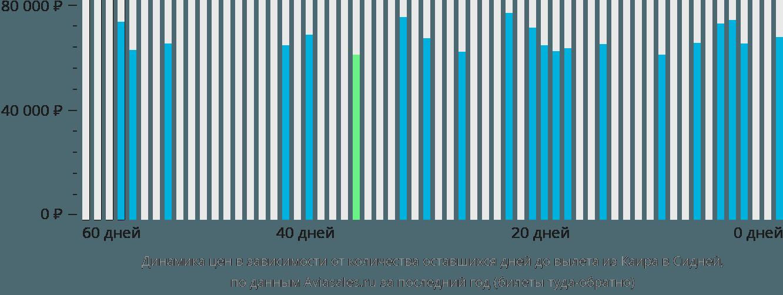 Динамика цен в зависимости от количества оставшихся дней до вылета из Каира в Сидней