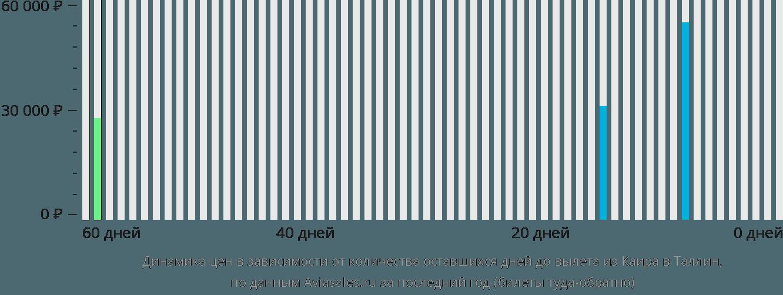 Динамика цен в зависимости от количества оставшихся дней до вылета из Каира в Таллин