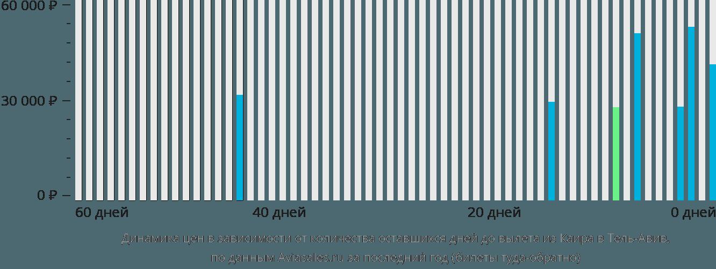 Динамика цен в зависимости от количества оставшихся дней до вылета из Каира в Тель-Авив