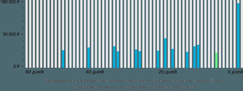 Динамика цен в зависимости от количества оставшихся дней до вылета из Каира в Токио