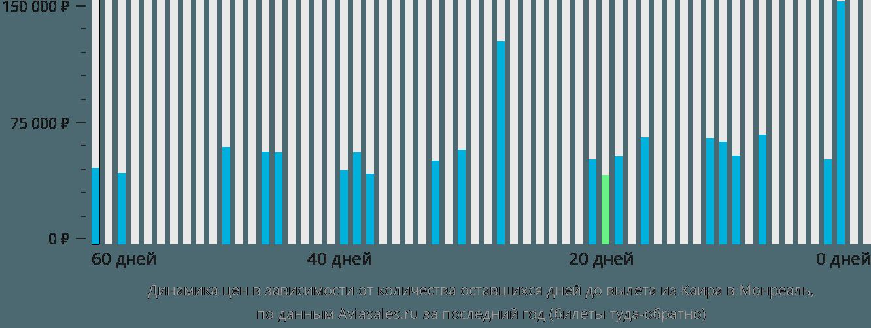 Динамика цен в зависимости от количества оставшихся дней до вылета из Каира в Монреаль