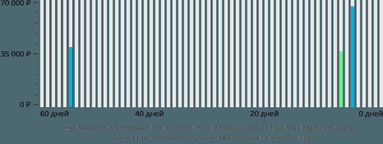 Динамика цен в зависимости от количества оставшихся дней до вылета из Каира в Занзибар