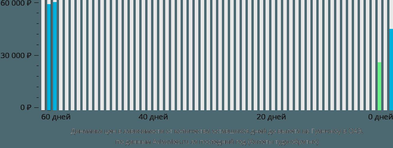 Динамика цен в зависимости от количества оставшихся дней до вылета из Гуанчжоу в ОАЭ