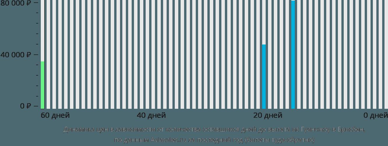 Динамика цен в зависимости от количества оставшихся дней до вылета из Гуанчжоу в Брисбен