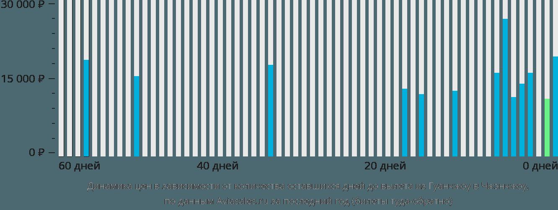 Динамика цен в зависимости от количества оставшихся дней до вылета из Гуанчжоу в Чжэнчжоу
