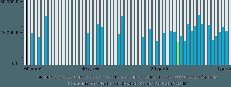 Динамика цен в зависимости от количества оставшихся дней до вылета из Гуанчжоу в Ханчжоу