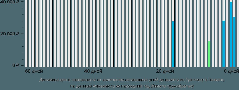 Динамика цен в зависимости от количества оставшихся дней до вылета из Гуанчжоу в Гонконг
