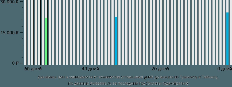 Динамика цен в зависимости от количества оставшихся дней до вылета из Гуанчжоу в Тайчжоу