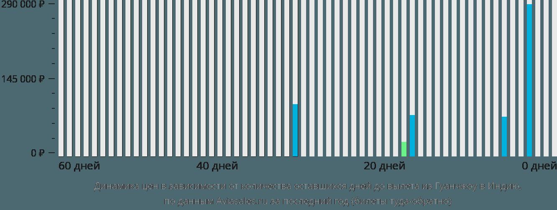 Динамика цен в зависимости от количества оставшихся дней до вылета из Гуанчжоу в Индию