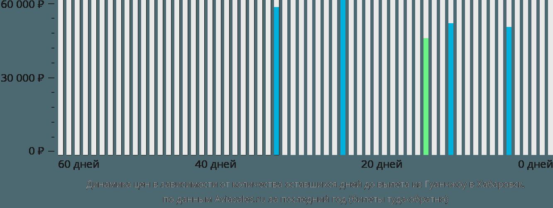 Динамика цен в зависимости от количества оставшихся дней до вылета из Гуанчжоу в Хабаровск