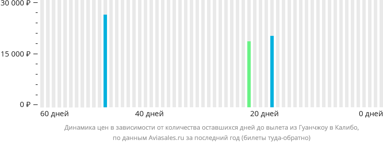 Динамика цен в зависимости от количества оставшихся дней до вылета из Гуанчжоу в Калибо