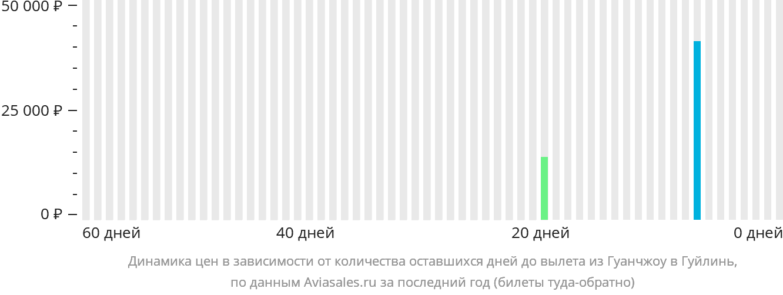 Динамика цен в зависимости от количества оставшихся дней до вылета из Гуанчжоу в Гуйлинь