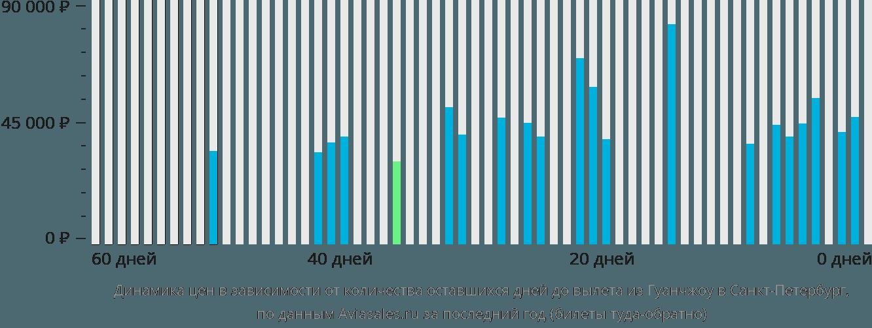 Динамика цен в зависимости от количества оставшихся дней до вылета из Гуанчжоу в Санкт-Петербург