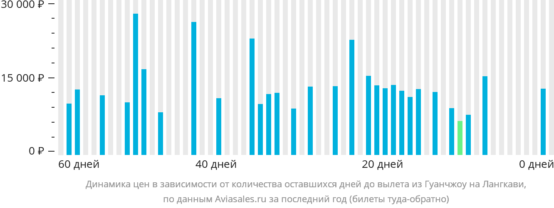 Динамика цен в зависимости от количества оставшихся дней до вылета из Гуанчжоу на Лангкави
