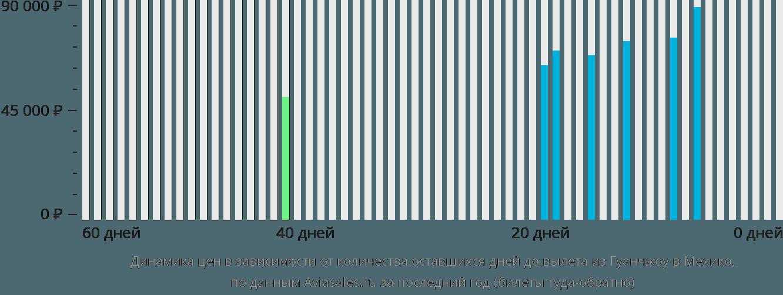Динамика цен в зависимости от количества оставшихся дней до вылета из Гуанчжоу в Мехико