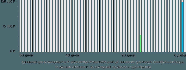 Динамика цен в зависимости от количества оставшихся дней до вылета из Гуанчжоу в Минеральные воды