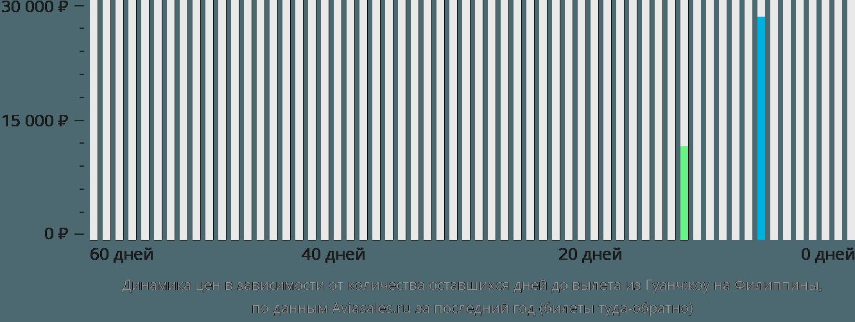 Динамика цен в зависимости от количества оставшихся дней до вылета из Гуанчжоу на Филиппины