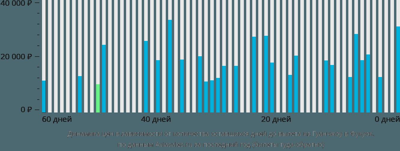 Динамика цен в зависимости от количества оставшихся дней до вылета из Гуанчжоу в Фукуок