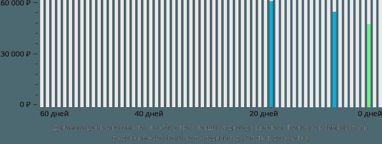 Динамика цен в зависимости от количества оставшихся дней до вылета из Гуанчжоу в Симферополь