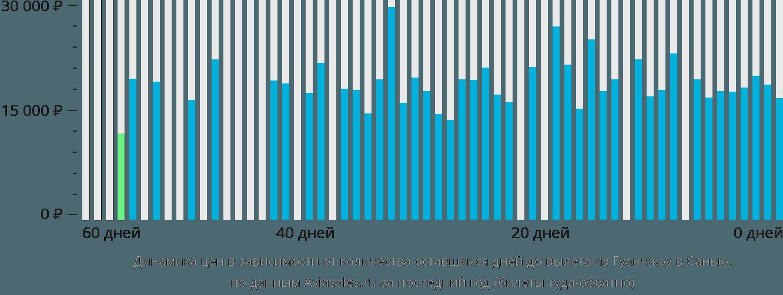 Динамика цен в зависимости от количества оставшихся дней до вылета из Гуанчжоу в Санью
