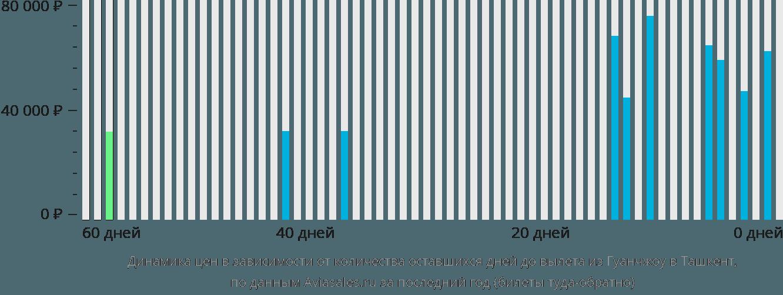 Динамика цен в зависимости от количества оставшихся дней до вылета из Гуанчжоу в Ташкент