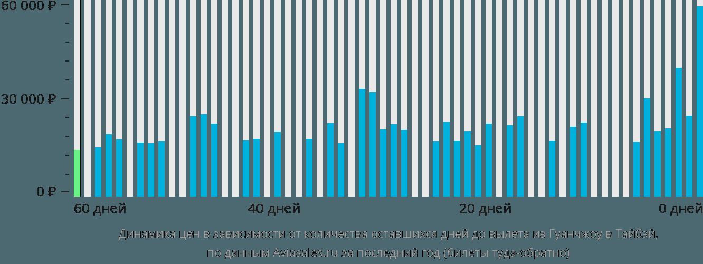Динамика цен в зависимости от количества оставшихся дней до вылета из Гуанчжоу в Тайбэй