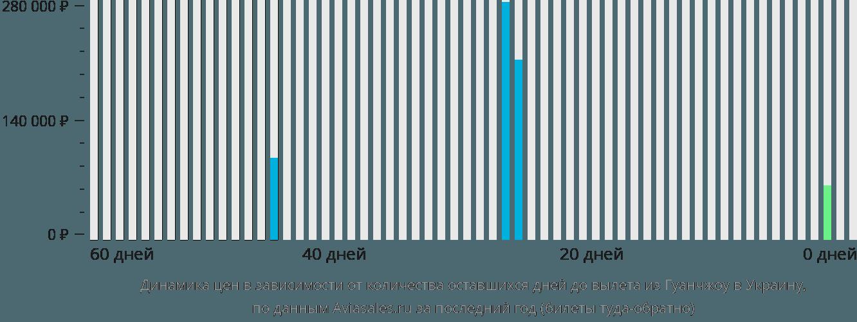 Динамика цен в зависимости от количества оставшихся дней до вылета из Гуанчжоу в Украину