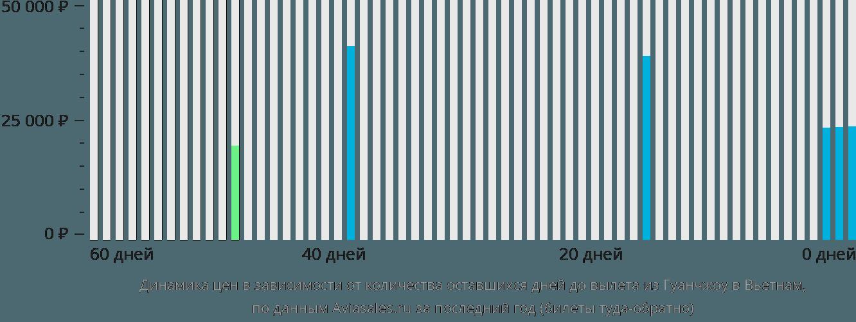Динамика цен в зависимости от количества оставшихся дней до вылета из Гуанчжоу в Вьетнам