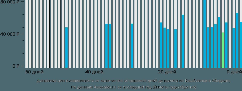 Динамика цен в зависимости от количества оставшихся дней до вылета из Касабланки в Абиджан