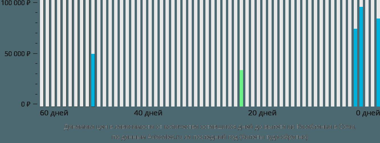 Динамика цен в зависимости от количества оставшихся дней до вылета из Касабланки в Сочи