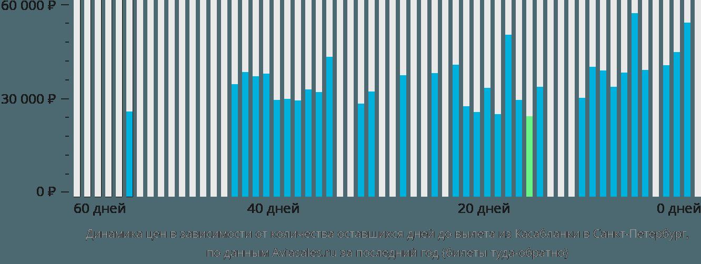Динамика цен в зависимости от количества оставшихся дней до вылета из Касабланки в Санкт-Петербург