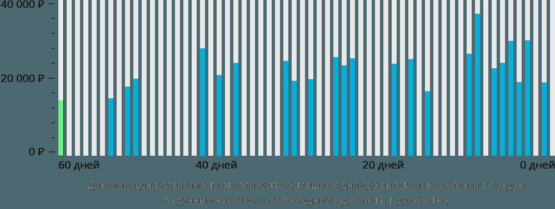 Динамика цен в зависимости от количества оставшихся дней до вылета из Касабланки в Лондон