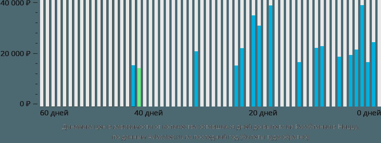 Динамика цен в зависимости от количества оставшихся дней до вылета из Касабланки в Ниццу