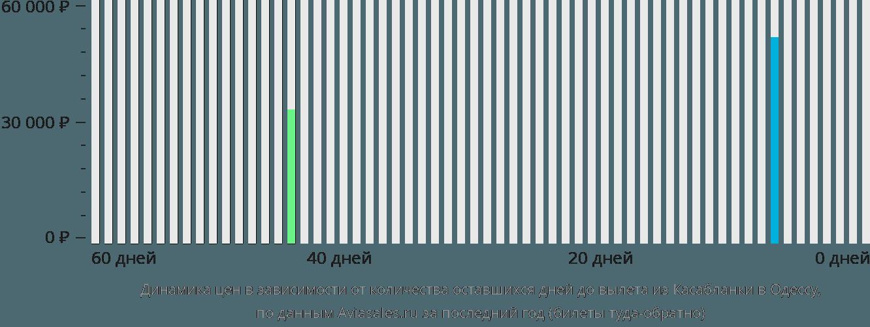 Динамика цен в зависимости от количества оставшихся дней до вылета из Касабланки в Одессу