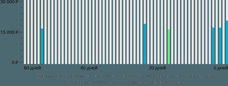 Динамика цен в зависимости от количества оставшихся дней до вылета из Касабланки в Уджду