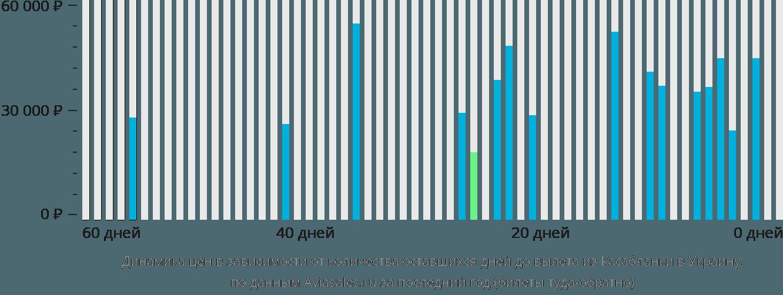 Динамика цен в зависимости от количества оставшихся дней до вылета из Касабланки в Украину