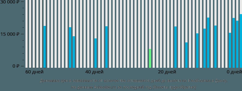 Динамика цен в зависимости от количества оставшихся дней до вылета из Касабланки в Дахлу