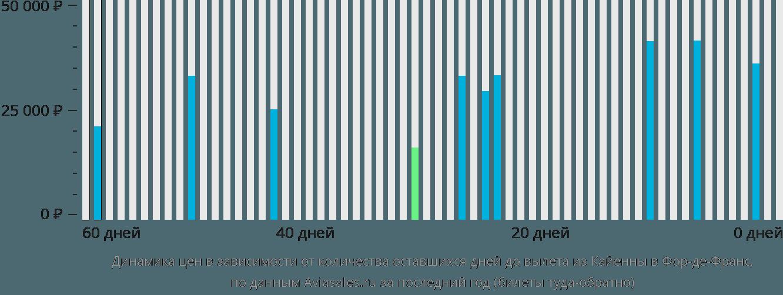 Динамика цен в зависимости от количества оставшихся дней до вылета из Кайенны в Фор-де-Франс