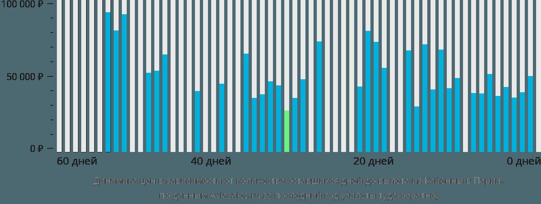 Динамика цен в зависимости от количества оставшихся дней до вылета из Кайенны в Париж