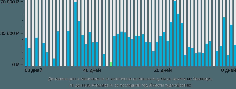 Динамика цен в зависимости от количества оставшихся дней до вылета из Кожикоде