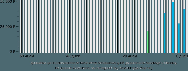 Динамика цен в зависимости от количества оставшихся дней до вылета из Кожикоде в Манаму