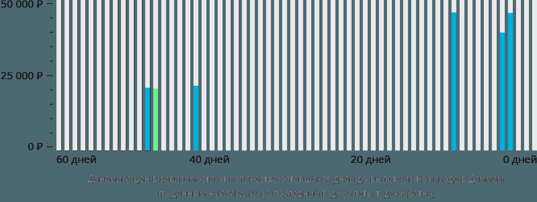 Динамика цен в зависимости от количества оставшихся дней до вылета из Кожикоде в Даммам