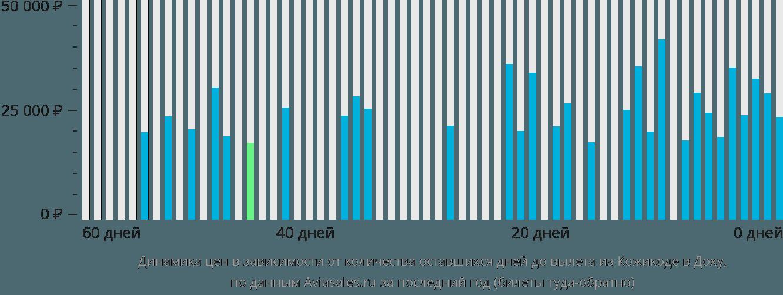 Динамика цен в зависимости от количества оставшихся дней до вылета из Кожикоде в Доху