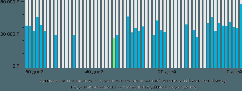Динамика цен в зависимости от количества оставшихся дней до вылета из Кожикоде в Джидду