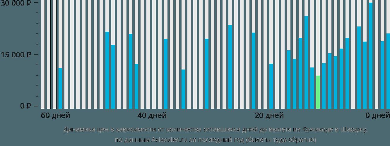 Динамика цен в зависимости от количества оставшихся дней до вылета из Кожикоде в Шарджу