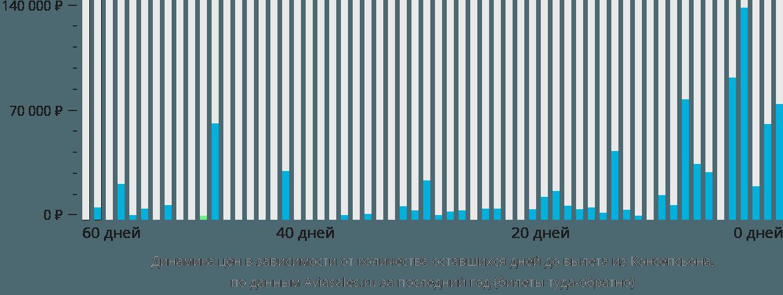 Динамика цен в зависимости от количества оставшихся дней до вылета из Консепсьона