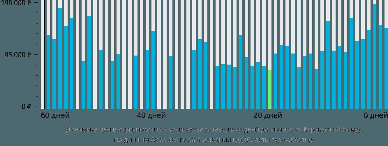 Динамика цен в зависимости от количества оставшихся дней до вылета из Каракаса в Москву
