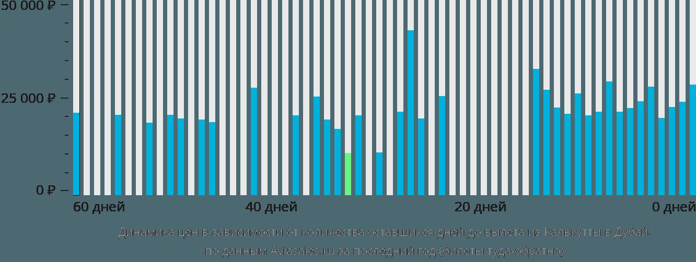 Динамика цен в зависимости от количества оставшихся дней до вылета из Калькутты в Дубай