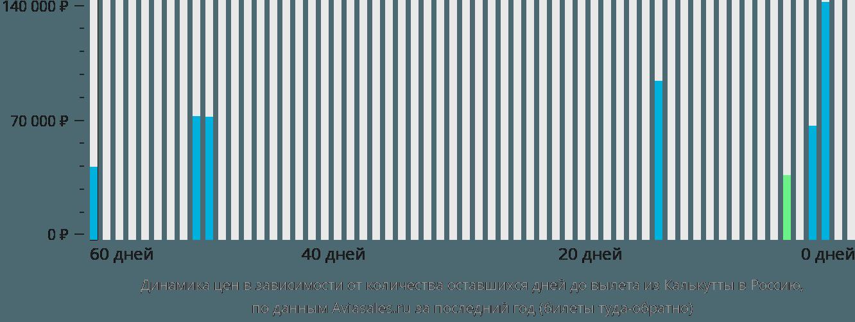 Динамика цен в зависимости от количества оставшихся дней до вылета из Калькутты в Россию