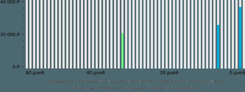 Динамика цен в зависимости от количества оставшихся дней до вылета из Себу в Пекин